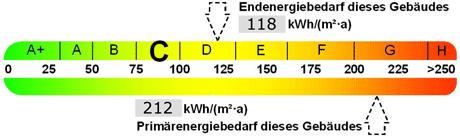 EnEV Label2013